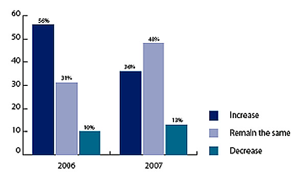 Trendy v automobilovém průmyslu 2008: