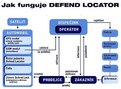 Nový Defend Locator snižuje šance zlodějů aut na minimum
