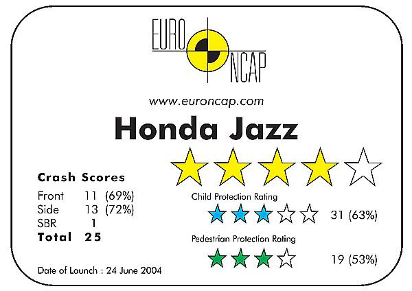 Honda Jazz dosahuje nejvyššího celkového hodnocení v nárazových zkouškách Euro NCAP pro vozy segmentu B/Supermini