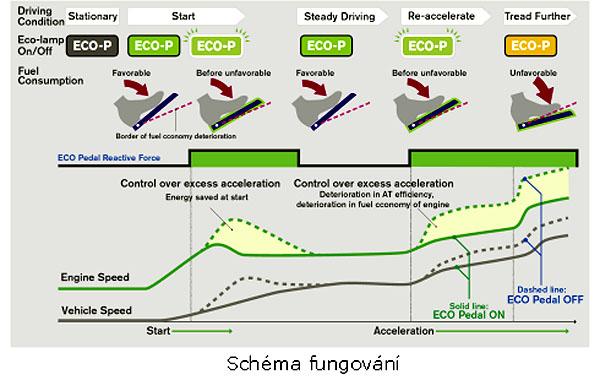Nová technologie - Nissan ECO Pedal - plynový pedál pomáhá snížit spotřebu paliva