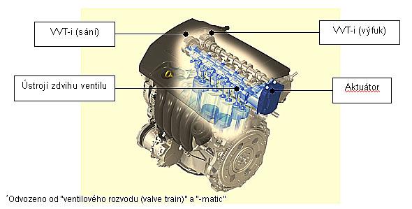 Toyota vyvíjí novou generaci ventilového ústrojí motoru
